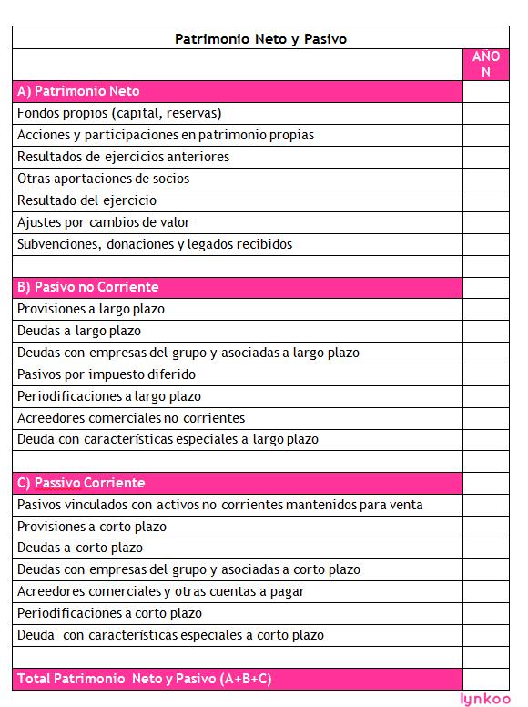 Plan Económico Y Financiero De Un Negocio Online Lynkoo