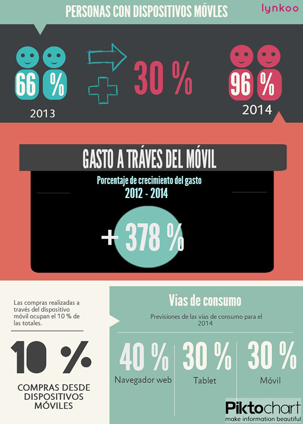 Infografía dispositivos móviles