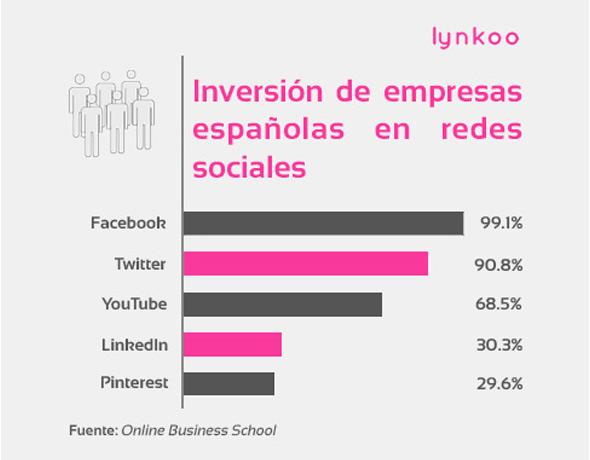 Inversión de empresas españolas en redes sociales